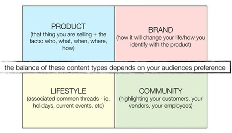 The Content Marketing Mix | Storytelling Content Transmedia | Scoop.it