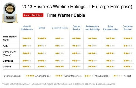 Time Warner Cable Ranks Highest in Customer Satisfaction by J.D. Power | Time Warner Cable Business Class | GooseWorks Technologies News | Scoop.it
