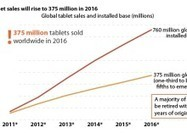 Tablets expected to become preferred computing device | From the Apple Orchard | Scoop.it