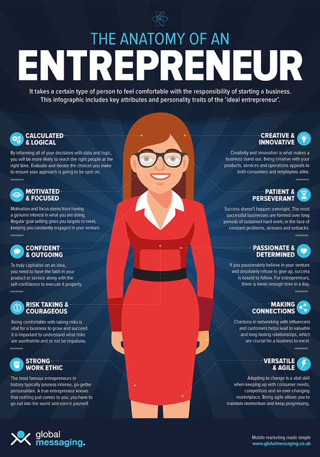 Infographic: The Anatomy Of An Entrepreneur | #Entrepreneurship | Entrepreneurship | Scoop.it