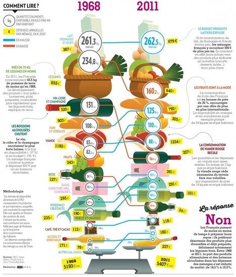 Alimentation : mange-t-on comme nos parents? | Editorial Web - bonnes pratiques | Scoop.it