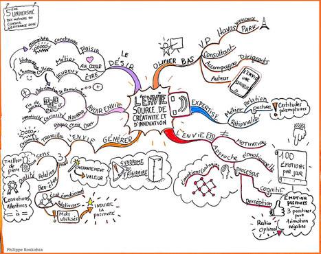 L'envie, source de créativité et d'innovation | Cartes mentales | Scoop.it