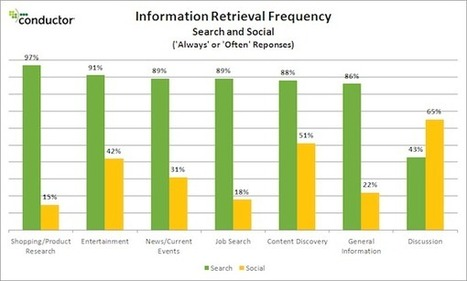 Search vs. Social: The 50 Shades of Gray in Online Information Retrieval   Marketing on social platforms   Scoop.it