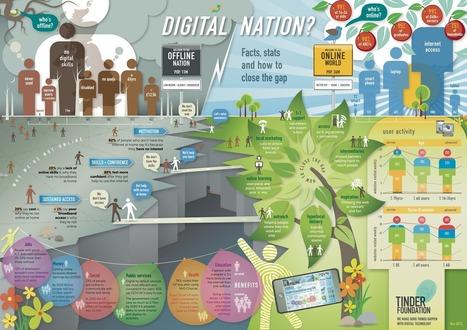 Digital Nation | Coentrepreneuship | Scoop.it