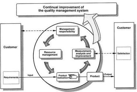 7 elementos para implantar un Sistema de Calidad ISO 9001 en el Sector Asegurador   Seguros   Scoop.it