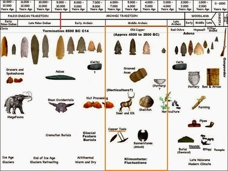 Frontiers of Anthropology: Old Copper Complex and Ancient ... | Ancient Geography | Scoop.it