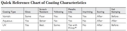 Types of Protective Coating: Quick Reference | Offset Printing Machine Manufacturers | Post Press Machines Suppliers India | Scoop.it