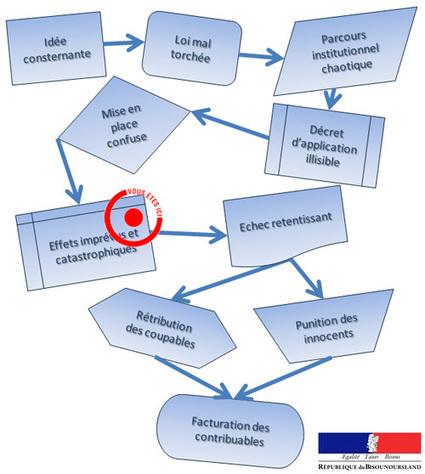 L'État-stratège est la ruine de l'immobilier français | Assurance de prêt online | Scoop.it