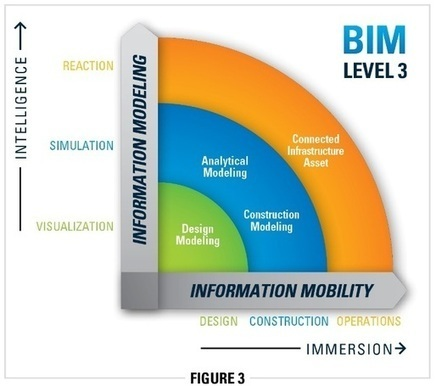 Boost Facility Management Outcomes - BIM Maturity Level 3 Explained | BIM Design & Engineering | Scoop.it