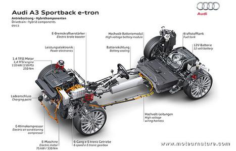 PSA : l'hybride rechargeable va étouffer l'hybride air - Moteurnature.com   Automobile technologie   Scoop.it