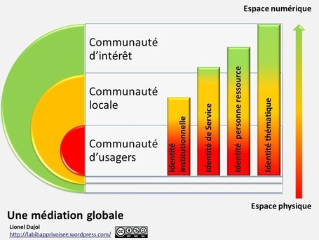 Le schéma de la médiation globale | (e)book | Scoop.it