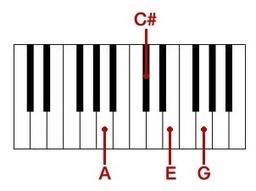 คอร์ดเปียโน (Piano Chord)   ดนตรีไม่มีเสียง !!   Scoop.it