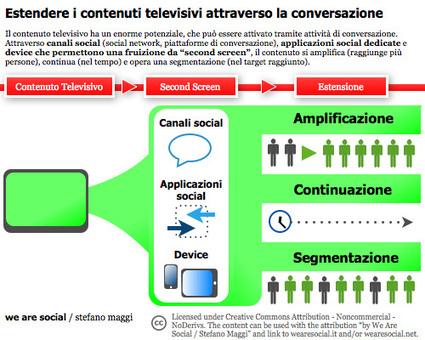 I social media e i tre cambiamenti televisivi: amplificazione, continuazione e segmentazione | Exploring Social Network | Scoop.it