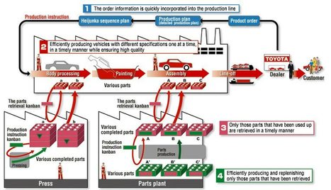 Illustration of the Toyota Production System by Toyota (recommended) | Misc | Scoop.it
