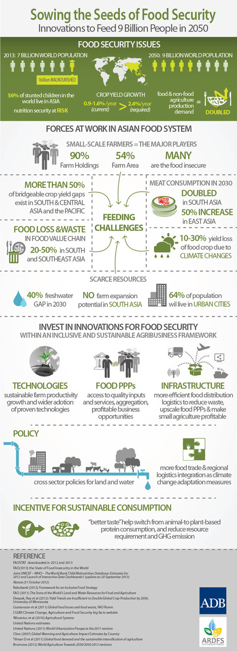 Sowing The Seeds of Food Security [INFOGRAPHIC] #food #security   study   Scoop.it