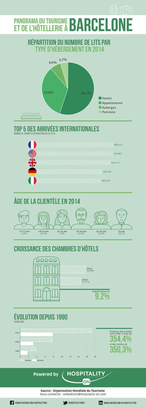 Panorama du tourisme et de l'hôtellerie à Barcelone [Infographie] | Vers un tourisme durable | Scoop.it