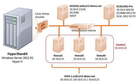 Windows Server 2012 R2 et Stockage – montage d'une plateforme de tests – partie 1 – introduction | #Security #InfoSec #CyberSecurity #Sécurité #CyberSécurité #CyberDefence | Scoop.it