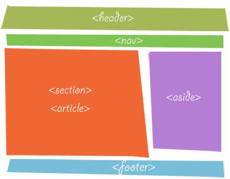 Structure HTML de base - romy.tetue.net. | SPIP - cms, javascripts et copyleft | Scoop.it