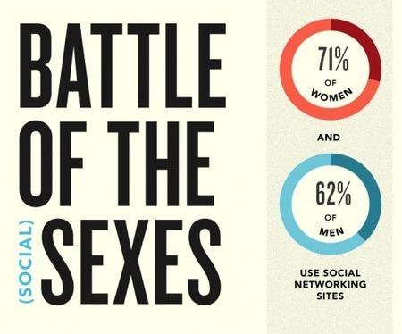 Guerra de sexos en el uso de las redes sociales | Redes Sociales | Redes Sociales, App y Herramientas | Scoop.it