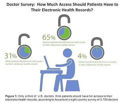 U.S. doctors don't believe patients need full access to health records | Social Media and Healthcare Evaluation | Scoop.it