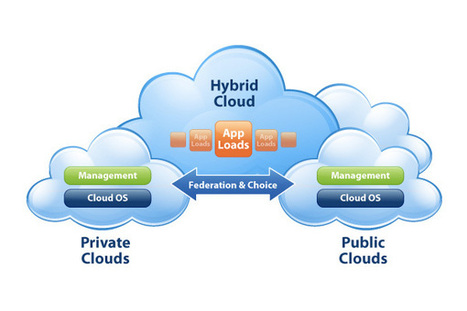 Noting the Convergence of Public, Private Clouds | Hybrid Cloud Computing content from Talkin' Cloud | Cloud Central | Scoop.it