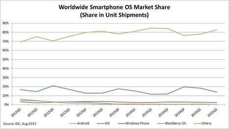 IDC: Smartphone OS Market Share | DEMOCRATIZ(APP)NDO | Scoop.it