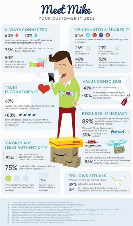 Buying Smart: Meet Tomorrow's Customers Today! #Infographic | MarketingHits | Scoop.it