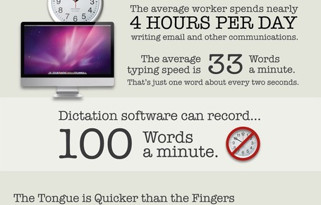 How Dictation Tools Can Help Speed Up Your Workflow [INFOGRAPHIC] | MarketingHits | Scoop.it