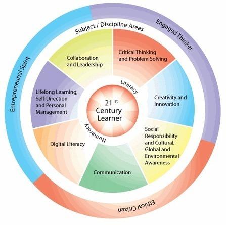 21st Century Skills Don't Exist. So Why Do We Need Them?   Master Leren & Innoveren   Scoop.it