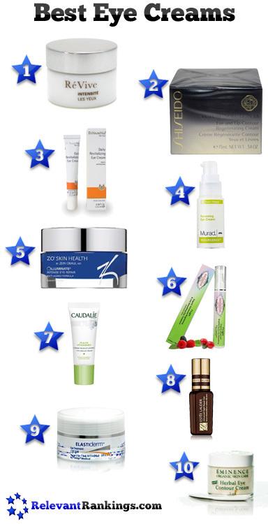 10 Best Eye Creams | Health and Beauty | Scoop.it