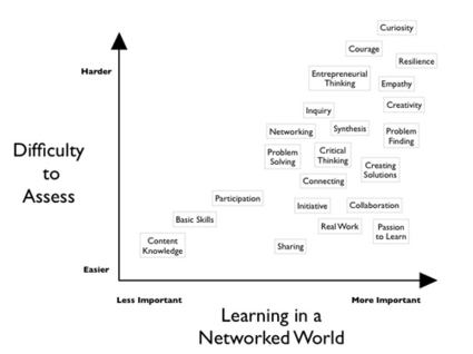 Assessing messy learning | Dangerously Irrelevant | Categorizing + Curating In Life and On Line | Scoop.it