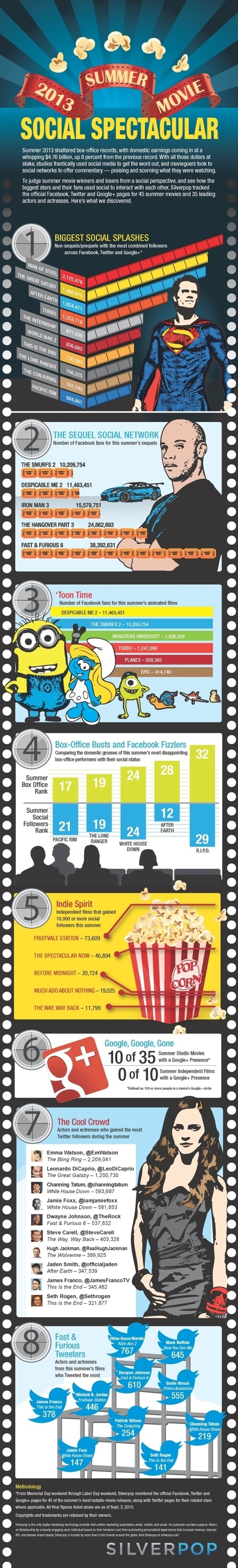 INFOGRAPHIC: How Did Summer Blockbuster Films Play On Facebook? | MarketingHits | Scoop.it