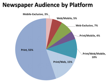 NAA: 'Print only' still more than half of newspaper audience even as digital grows | Poynter. | domani anche da noi | Scoop.it