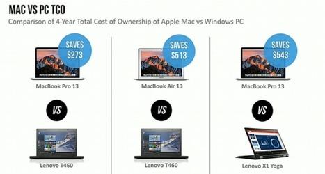 D'après IBM un parc d'entreprise Mac coûte beaucoup moins cher qu'un parc PC - Blog du Modérateur   TICTICTIC   Scoop.it