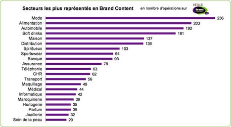 Les marques et les secteurs les plus actifs en opérations de brand ... - 100% média | vida personal | Scoop.it
