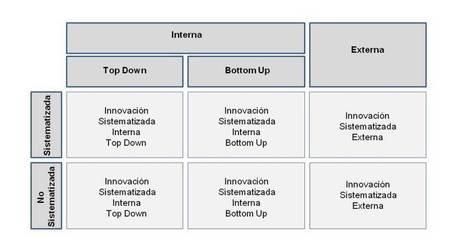 Una organización enferma es aquella donde innovar puede ser peligroso | Herramientas tic y otros | Scoop.it