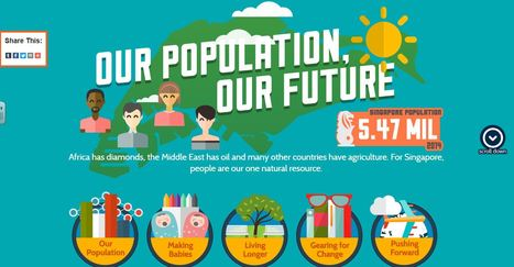 Interactive Infographic on Population | Unit 2- Population and Migration | Scoop.it