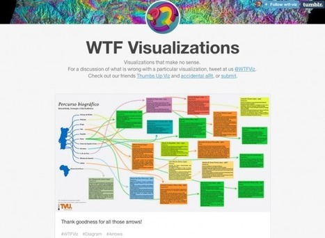 5 Content Curation Sites for Data Visualization | Wiki_Universe | Scoop.it