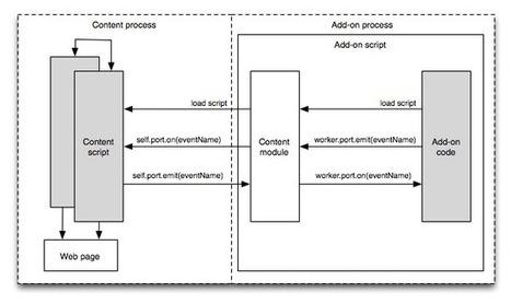 開發自己的 Firefox add-on 附加元件(二) 認識Content Scripts | Coyan Lee | 李可暘 | tonypai | Scoop.it