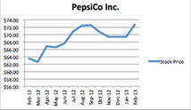 PepsiCo 4th-quarter earnings soar 17% | PepsiCO Business | Scoop.it