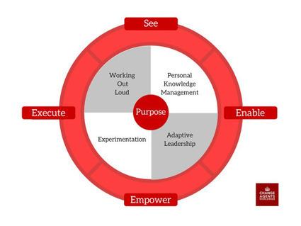 Competency vs Capability Mindset: The Organisation | Évolution organisationnelle | Scoop.it