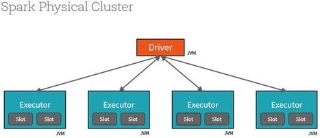 7 Steps to Mastering Apache Spark 2.0 | hi bigdata | Scoop.it