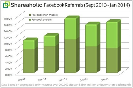 +50% du trafic de Facebook provient du mobile | Tourisme et marketing digital | Scoop.it