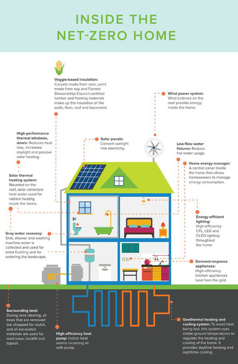 Infographic: What the net-zero homes of the future will look like   GreenBuilding   Scoop.it