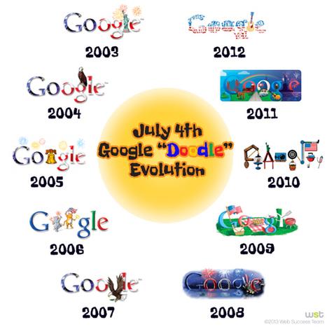 July 4th Google Doodle Evolution | Online Marketing | Scoop.it