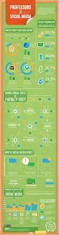 #Professors & #SocialMedia #Infographic | Infographics 101 | Scoop.it