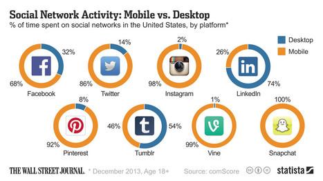 Réseaux sociaux : la part du mobile | QRiousCODE | Scoop.it
