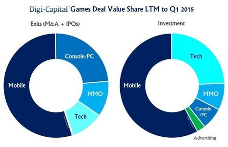 Fewer venture capitalists are betting on gamecompanies | Crowdsourcing | Scoop.it