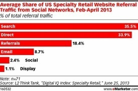 Social Media Drives a Small Share of Online Consumers ... - go-Digital | Digital Marketing for Business | Scoop.it