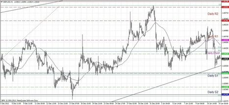 GBP/USD Signal- Jan. 14, 2014 | Daily Forex News 1.14.2014 | Scoop.it